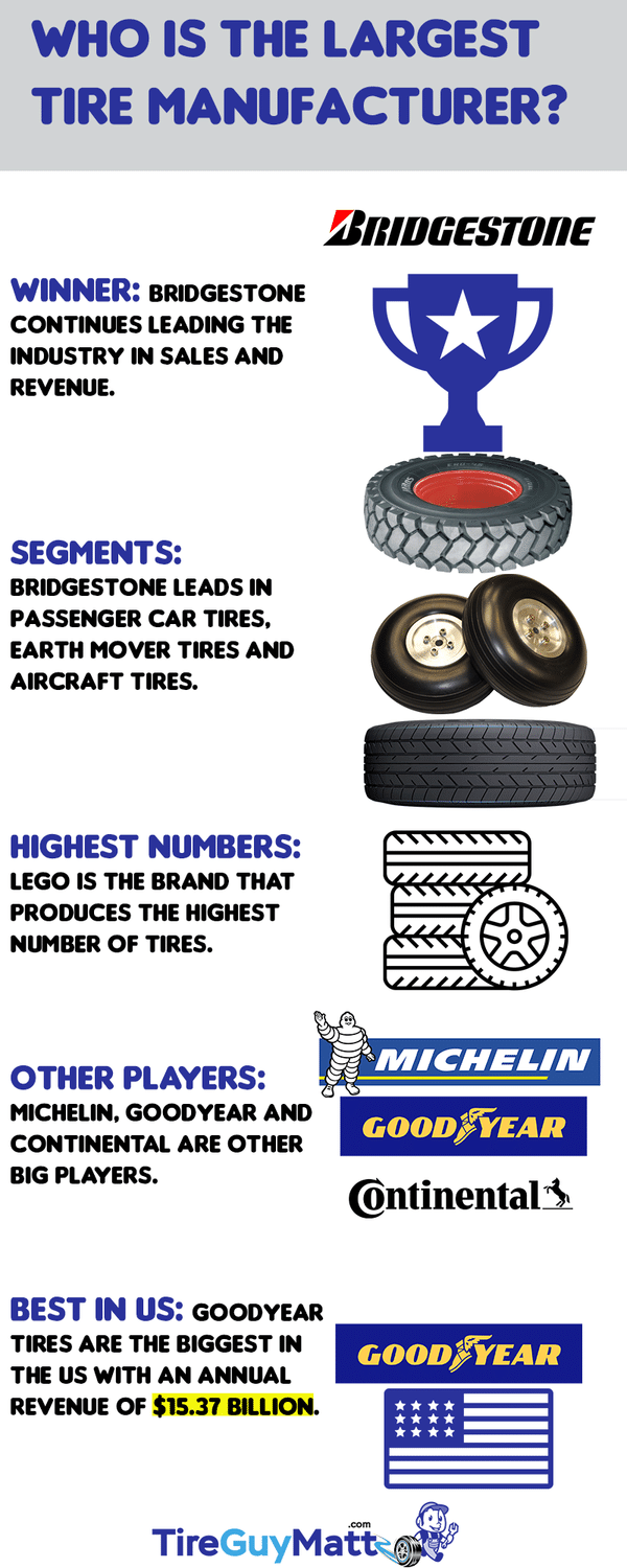 Who Is the Largest Tire Manufacturer
